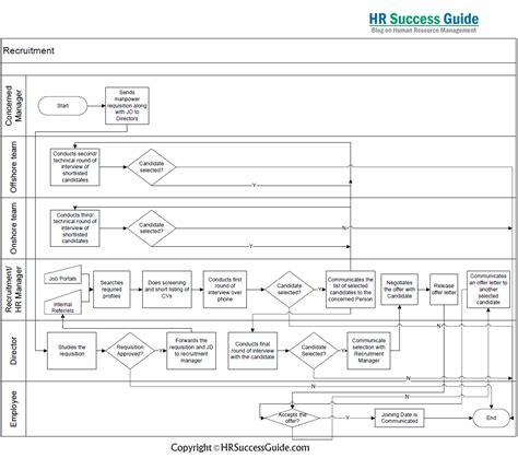 employee exit process flowchart hr success guide recruitment process flow diagram hr
