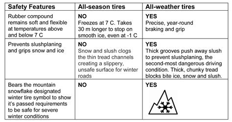 all weather tire extremely ideas all weather tires vs season whats the