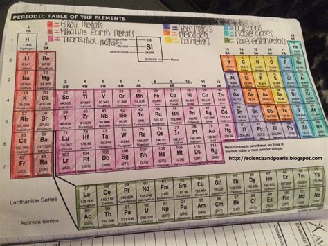 color coding the periodic table color coding the periodic table student worksheet food ideas