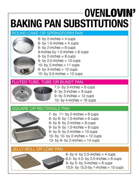 how to bake different cake sizes baking pan conversion chart oven lovin fabulous food charts ovens and baking