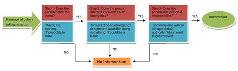 Bystander Intervention Model Essay by Bec S Social Psychology Page Darley Latane S Multi Stage Model