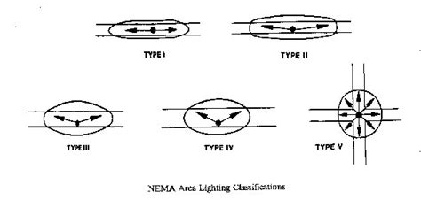 lighting pattern types pennsylvania outdoor lighting council roadway lighting