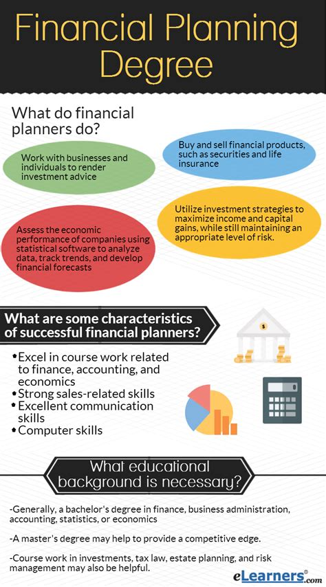 Financial Advisor Mba Degree by Mini Guide Quot To Financial Planning Programs Elearners