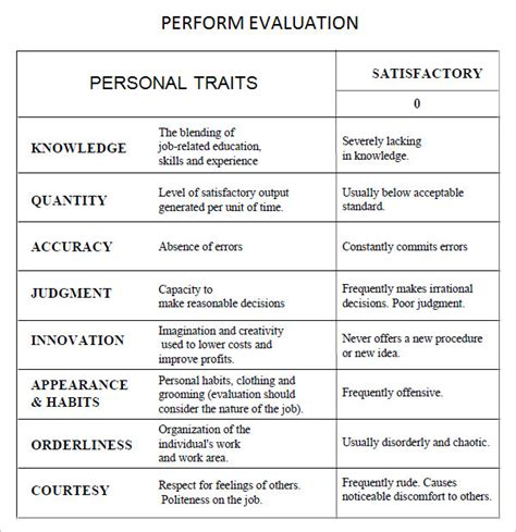 10 Sle Performance Evaluation Templates To Download Sle Templates Employee Evaluation Template