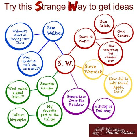 Cool Essays by A Strange Way To Get Ideas For Essays Middle And High School Prompt