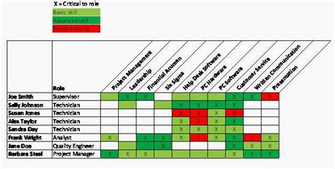 service matrix template the knowledgesmart creating a company skills matrix