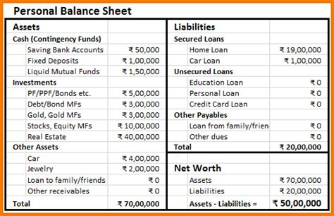 Personal Finance Balance Sheet Template by Personal Balance Sheet Exle Authorization Letter Pdf
