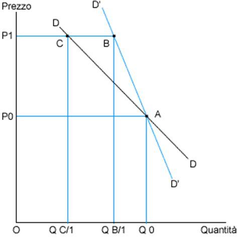 dispense economia politica microeconomia