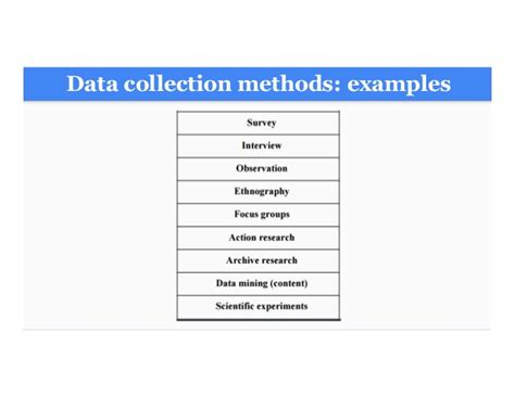 dissertation data collection methods research methods structure dissertations