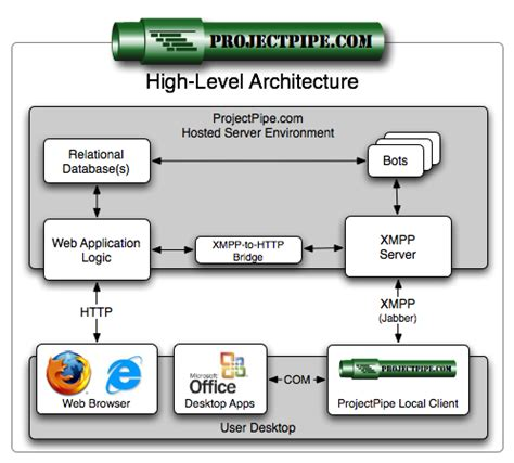 high level architecture diagram for web application python success stories