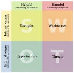 swot external threats exles