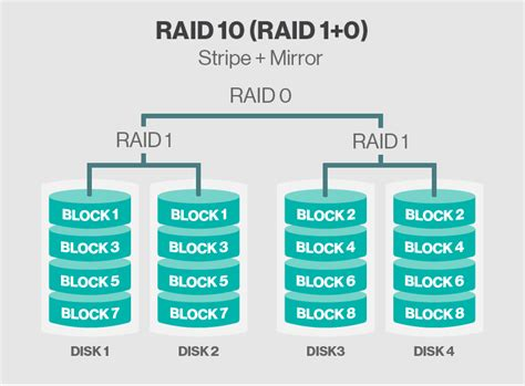 best raid drives virtualization the future raid types explained