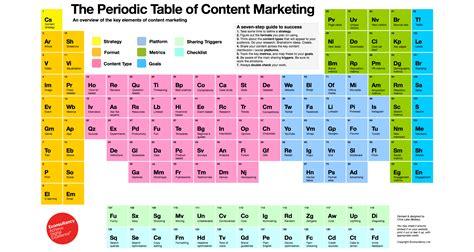 tavola periodica degli elementi hd tavola periodica content marketing design miss