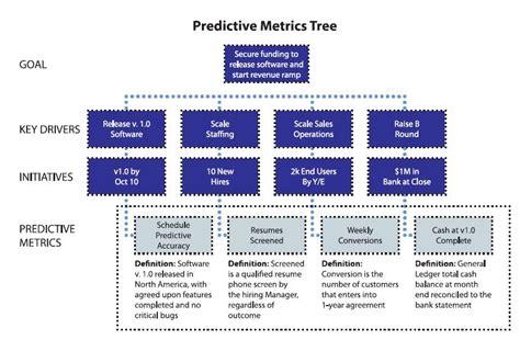 Define Tree predictive metrics tree measuring the behaviors that
