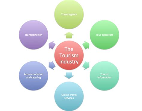 Type My Tourism Research by Operations Management Definition Paper