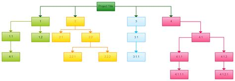 Work Breakdown Structure Templates Editable Wbs Templates Wbs Chart Template