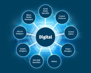 photo of digital c est quoi le digital a quoi sert le digital manager