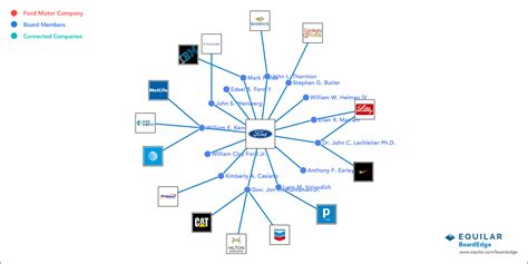 What Companies Does Ford Own by Equilar Knowledge Institute