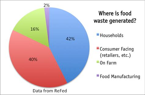 efficiency in the kitchen to reduce food waste nytimes food waste climate collaborative