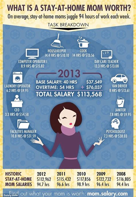 what is a stay at home s salary worth how tasks would add up to a 113 568 income daily