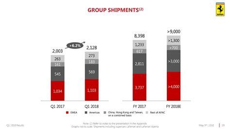 Ferrari N V by Ferrari N V 2018 Q1 Results Earnings Call Slides