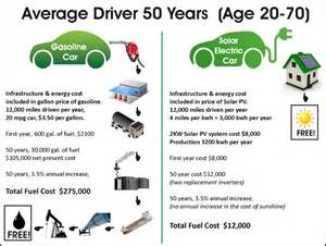 Electric Cars Vs Gasoline Cars And Other Vehicles Save 263 000 By Driving An Ev Charged By Solar