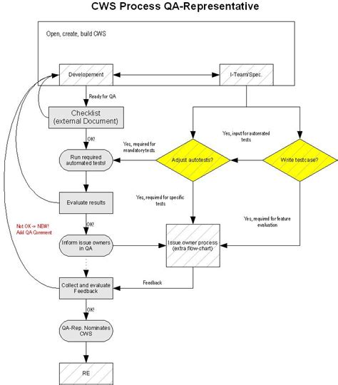 flowchart openoffice openoffice flowchart template 28 images other template