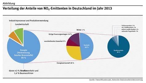 Motorradfahrer Deutschland Statistik by Umweltzonen In Deutschland Umweltbundesamt