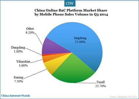 the worlds best b2b mobile phone trading platform trade china mobile phone b2c market in q3 2014 china internet