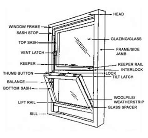 hung window parts diagram prestige enclosures parts of a window