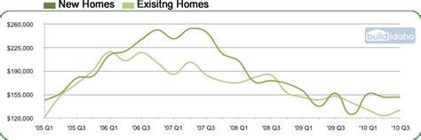 cuna values kuna idaho real estate and new subdivisions