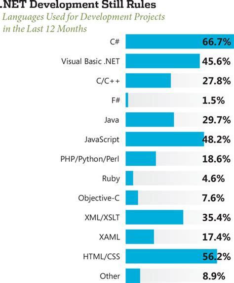 application design engineer salaries game industry software developer salary gamesworld