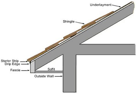 anatomy of a roof drip edge roofing what do i need to do to finish a roof with