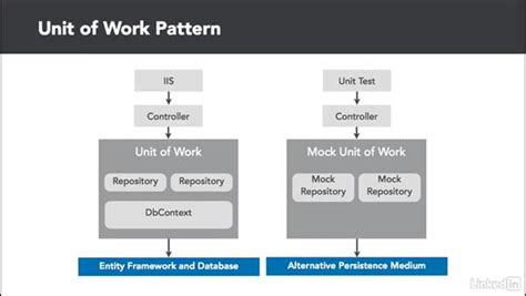 repository pattern sle c unit of work pattern overview