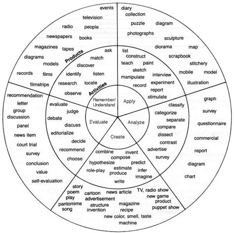 verb wheel template 301 moved permanently