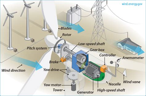 how do tower fans work how do wind turbines work siowfa15 science in our