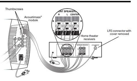 bose acoustimass 7 wiring diagram trusted wiring diagrams bose acoustimass 6 op sony home cinema audio en hifi got