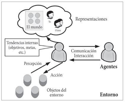 Modelos Basados En Agentes Mba Definición Alcances Y Limitaciones by Modelos Basados En Agentes Aportes Epistemol 243 Gicos Y