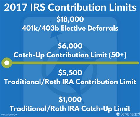 2014 vs 2013 401k 403b contribution limits and catch up amounts 401k contribution limits 2014 company match