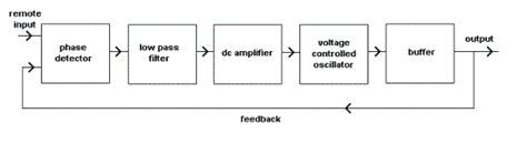 phase locked loop block diagram with explanation phase locked loop tutorial block diagrams electronics