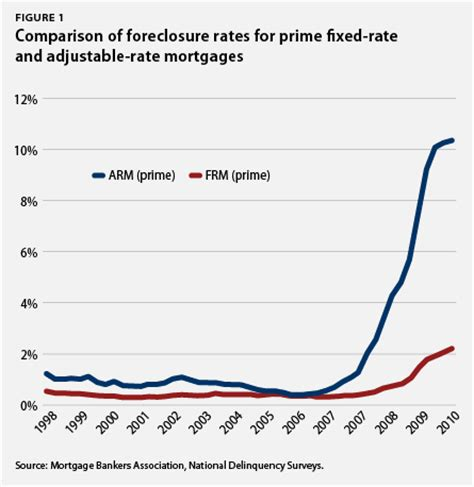 housing finance mortgage rates future of housing finance reform center for american progress