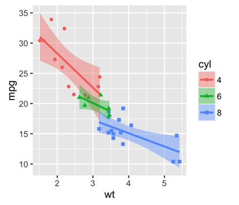 ggplot theme title size ggplot2 scatterplot easy scatter ggplot2 scatter plots quick start guide r software and