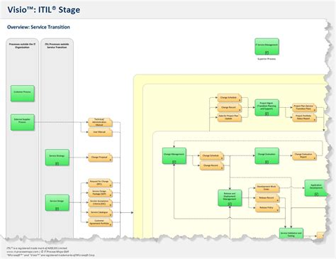 itil visio itil process map for visio