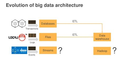 architecture practices best practices for building a data lake with amazon s3
