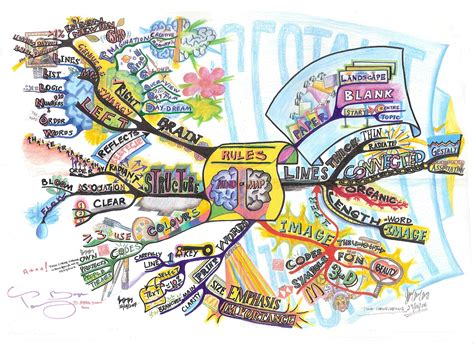 in the the mental engineering of the world s greatest athletes books mind map mind map