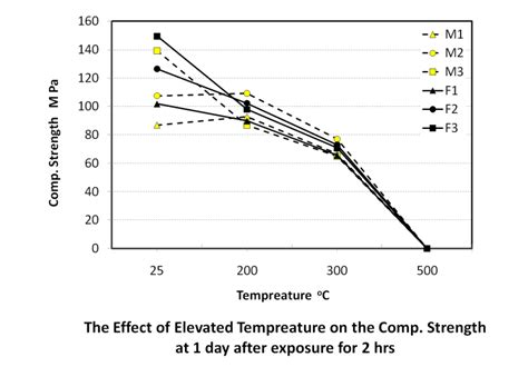 influence of temperature on the strength of concrete classic reprint books influence of elevated temperatures on the behavior of