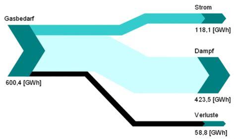 environment diagram python sankey diagram environment car diesel engine diagram