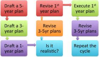 1 3 5 year plan template holistic plans thinkocrats