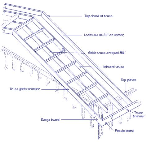 lookout rafters flat roof data about our concrete volume calculator how to cut