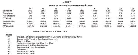 calculo embargo salarios 2016 argentina 191 cu 225 nto gana un obrero n 243 mina de un obrero